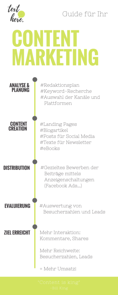 Texte für Content Marketing